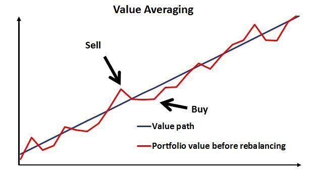 Investir tudo de uma vez ou um pouco a cada mês?
