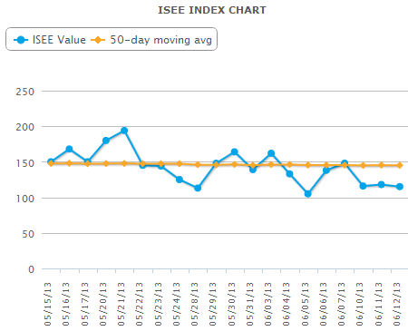 The current item, which downloads historical data for the three ISE Sentiment indexes, creates the following ticker symbols: ^ISEE_ALL, ^ISEE_EQUITIES, ^ISEE_INDICES_ETFS. The data starts in April for the first ISEE index (All securities).
