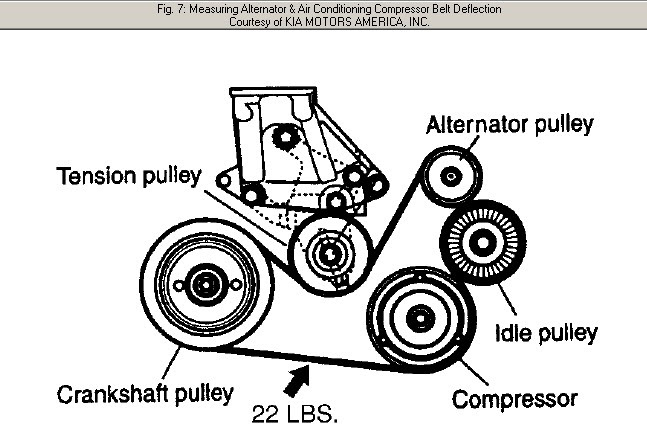 2004 Kia Sedona Serpentine Belt Diagram