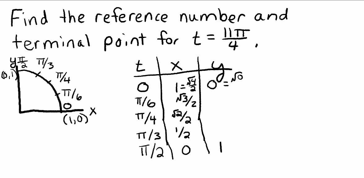 Reference Number and Terminal Point on Unit Circle - YouTube