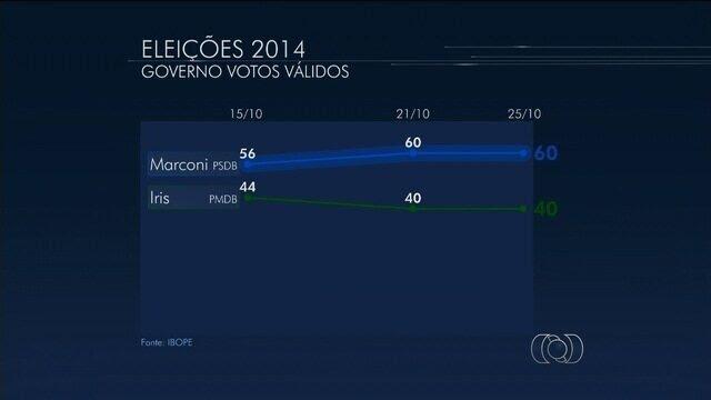 Marconi Perillo tem 60% e Iris Rezende 40% em pesquisa do IBOPE