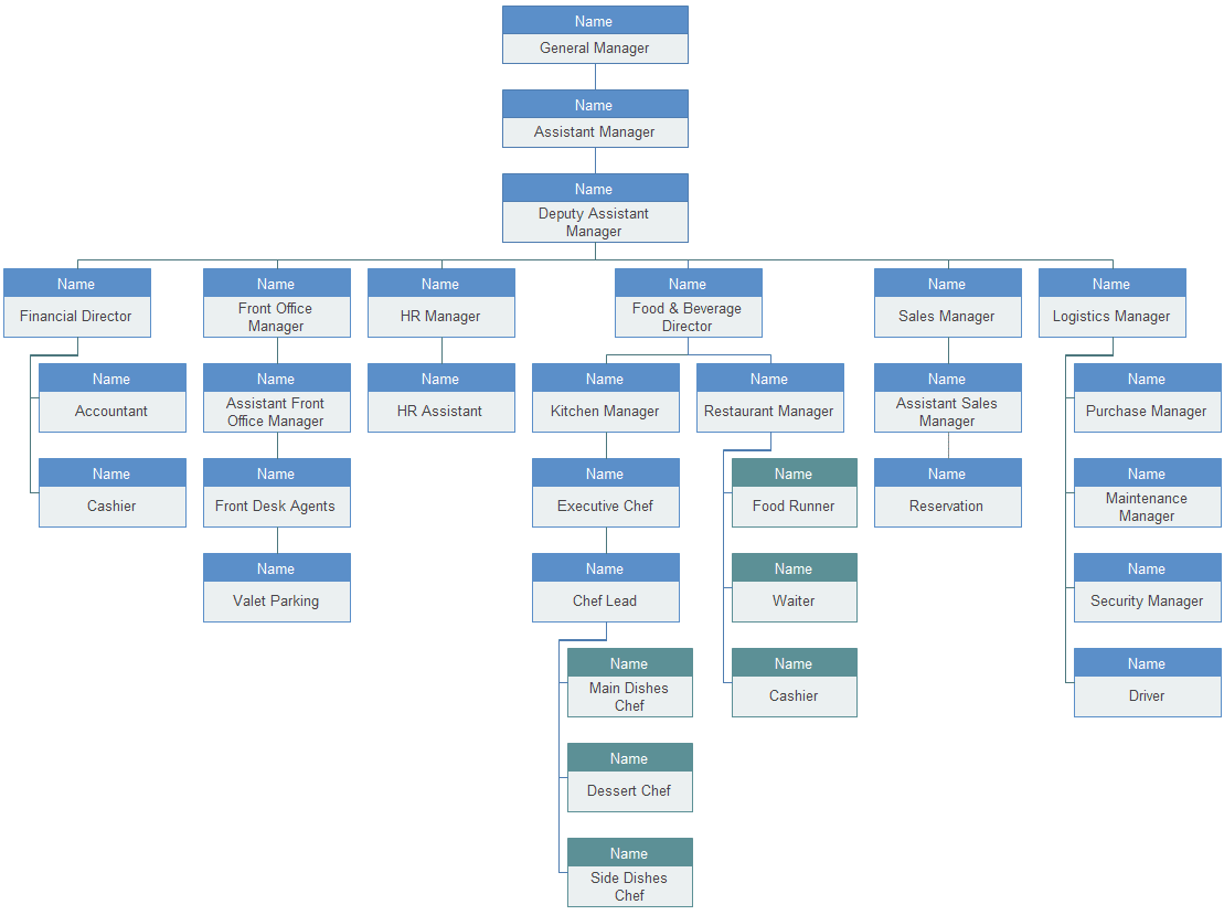 Hotel Organizational Chart Introduction And Sample Org Charting