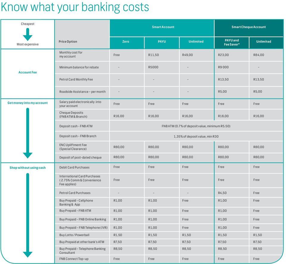 First National Bank Zambia Ltd (FNB)   Personal banking, Business banking in Lusaka, Zambia