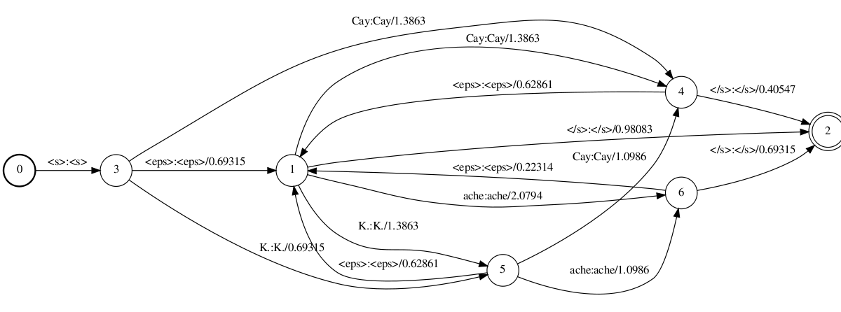 Geeky Stuff: Decoding graph construction in Kaldi: A visual