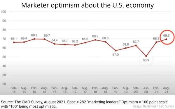 B2B Marketing News: Marketer Optimism Soars, LinkedIn's Thought Leadership Impact Report, Google's Newsletter Project, & Media Budget Trends