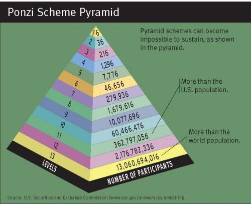 Segundo teorias, se cada pessoa conseguisse 10 novos membros, em poucos níveis teríamos mais do que a população mundial!