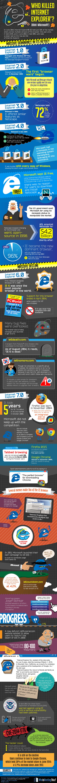 Who Killed Internet Explorer?