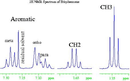 nmr spectroscopy graph interpretation