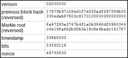 Algorithm meta trades bitcoin