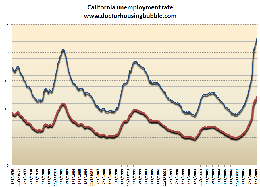 California's Financial Depression: Unemployment and ...
