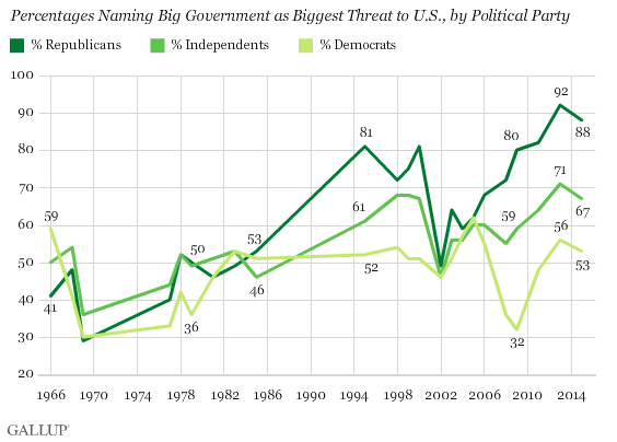 Views of Big Government as Biggest Threat