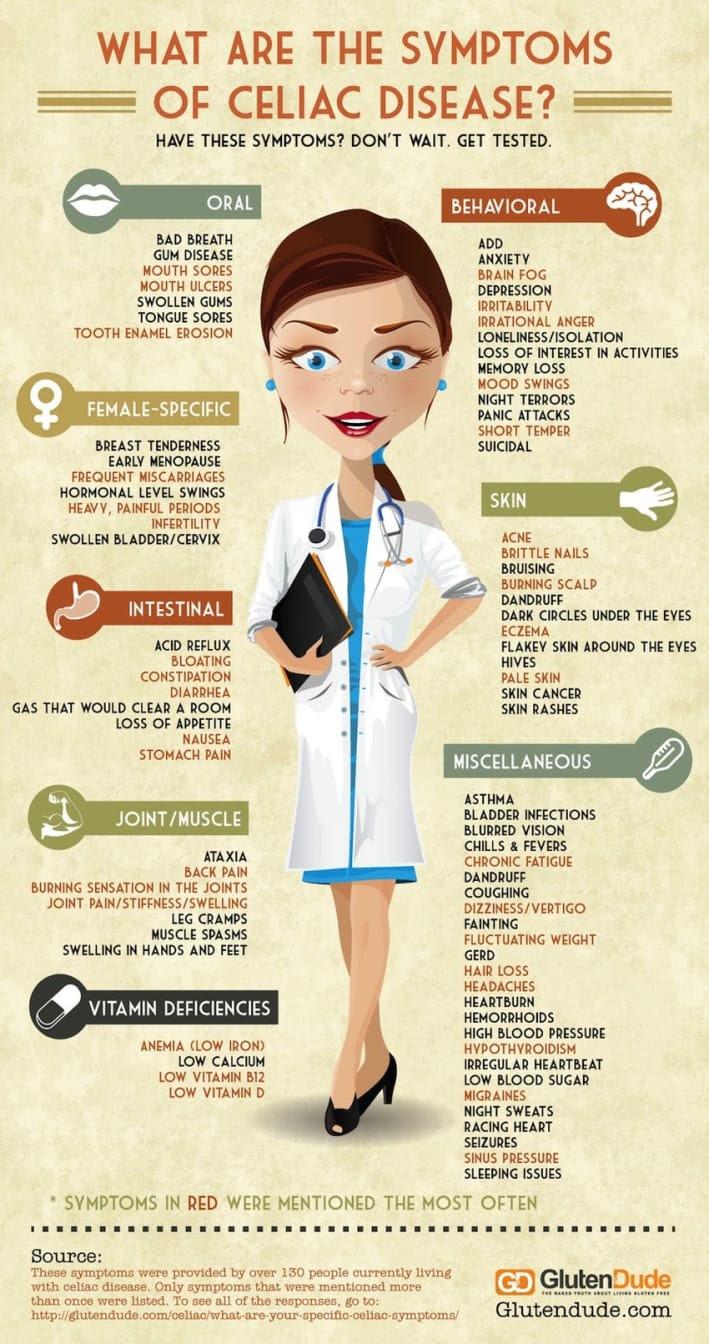 84 Signs You Have Celiac Disease (Infographic) - mindbodygreen