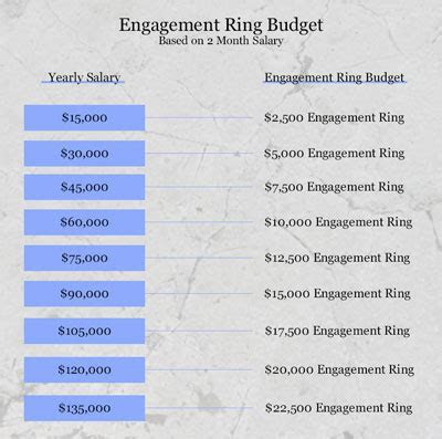 Engagement Ring Calculator   How Much Should You Spend?