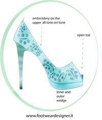 Female Shoe Illustrations