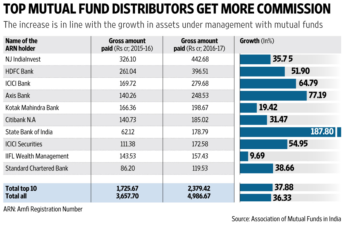 Mutual fund distributors' commissions grow in FY17 - Livemint