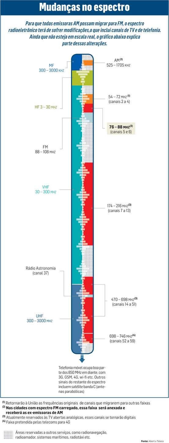 Mudanças no espectro Para que todas emissoras AM possam migrar para FM, o espectro radioeletrônico terá de sofrer modi ficaçães,o que inclui canais de TV e de telefonia. Ainda que não esteja em escala real, o gráfico abaixo explica parte dessas alterações. 300- 3000 (HZ HF 3 -30 mHz FM 88 -108 MHZ 30- 300 Non - Rádio Astronomia (canal 37) - UHF VHF MF 300- 3000 MHZ • Telefonia móvel ocupa boa parte dos 850 MHz em diante, com 3G, GSM. 4G. wi-fi etc. Outros sinais do restante do espectro incluem satélite banda C (antenas parabólicas) AM °' 525 -1705 (HZ 54- 72 MHZ 01 (canais 2 a 4) 76- 88 N.O, (canais 5 e 6) 174 -216 mHZ,., (canais 7 a 13) 470-608 mHz0, (canais 14 a 51) 696- 746 RH (canais 52 a 59) Retornarão a União as frequências originais de canais que migrarem para outras faixas P) Nas cidades com espectro FM carregado, essa faixa será anexada e receberá as ex-emissoras de AM 13, Atualmente reservados as TV abertas analogicas, esses canais se tornara° digitais c'f Faixa pretendida pelas [decora para 40 Áreas reservadas a outros serviços, como radionavegação,   radioamador. sistemas maritimos. radiotaxi etc. iOn. PO, Tf..