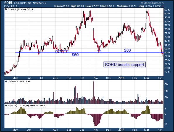 1-year chart of SOHU (Sohu.com, Inc.)