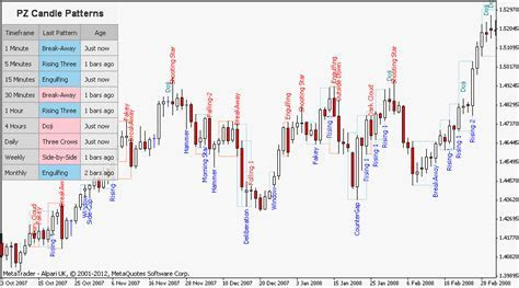 Will forex fury trade the 1 minue