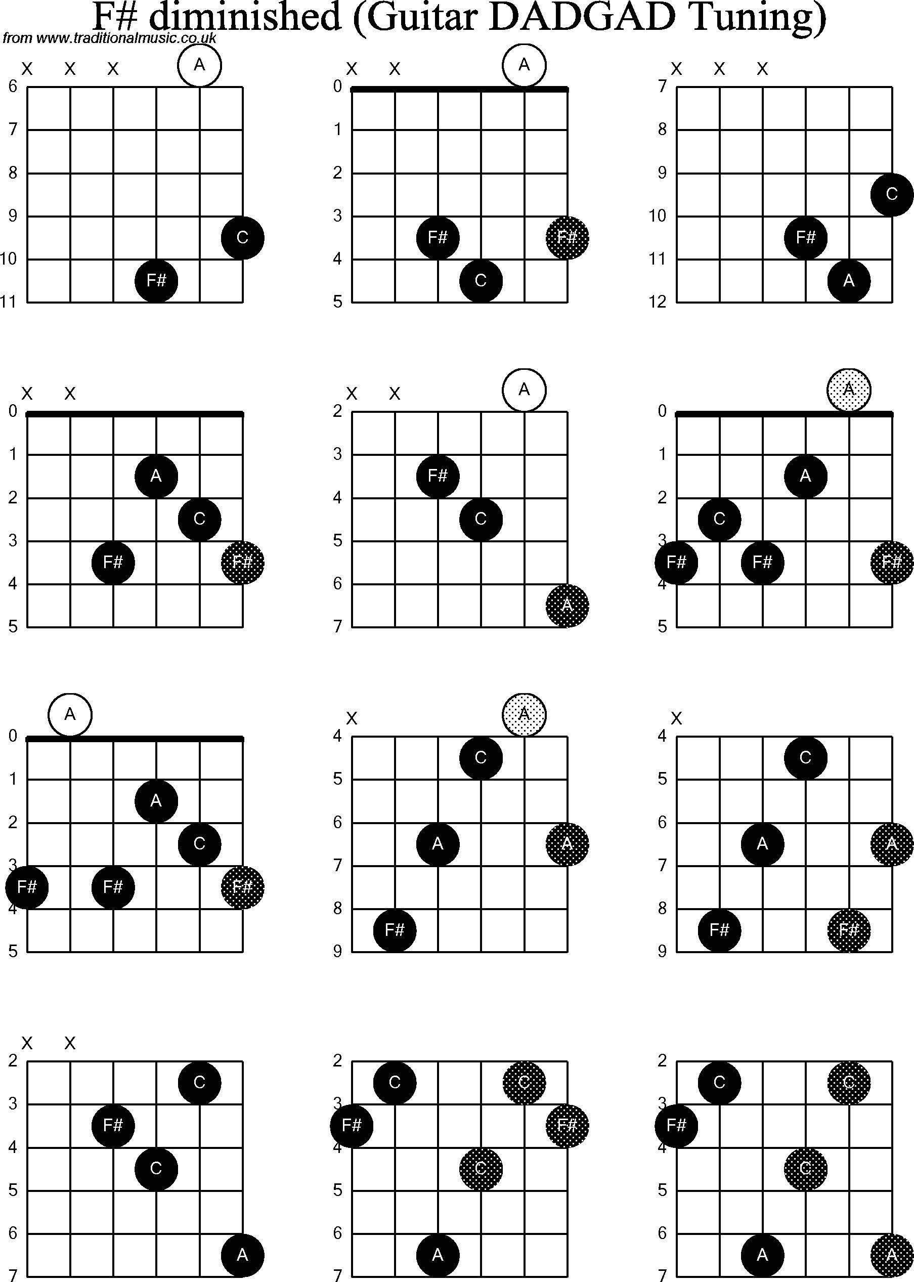 36 Guitar Chord G Sharp Minor 7 G Minor Guitar 7 Chord Sharp