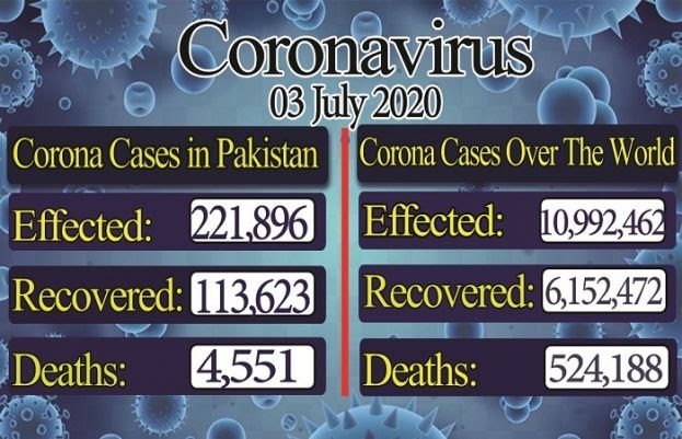Corona cases in Pakistan rose to 221,896, recovery rate rose to 113,623