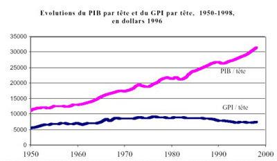7 indice de progrès véritable GPI (Genuine Progress Indicator).jpg