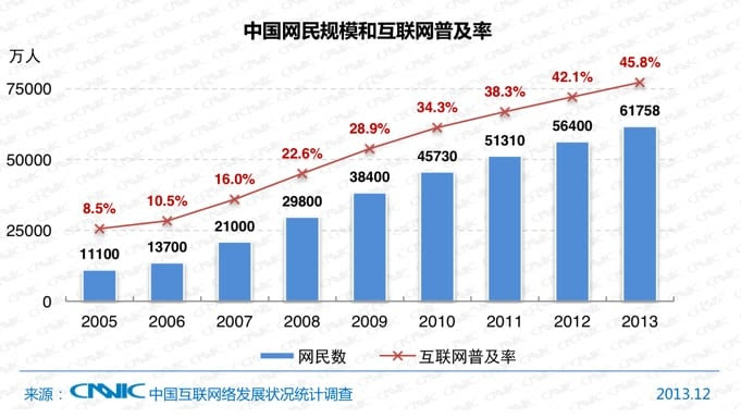 (China Internet Network Information Center)