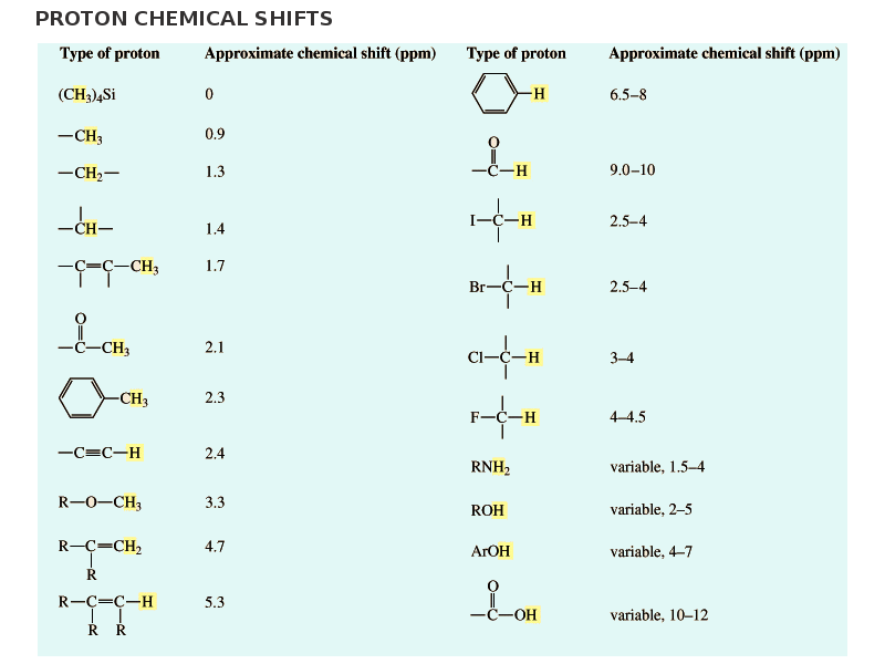 Nmr Values Table