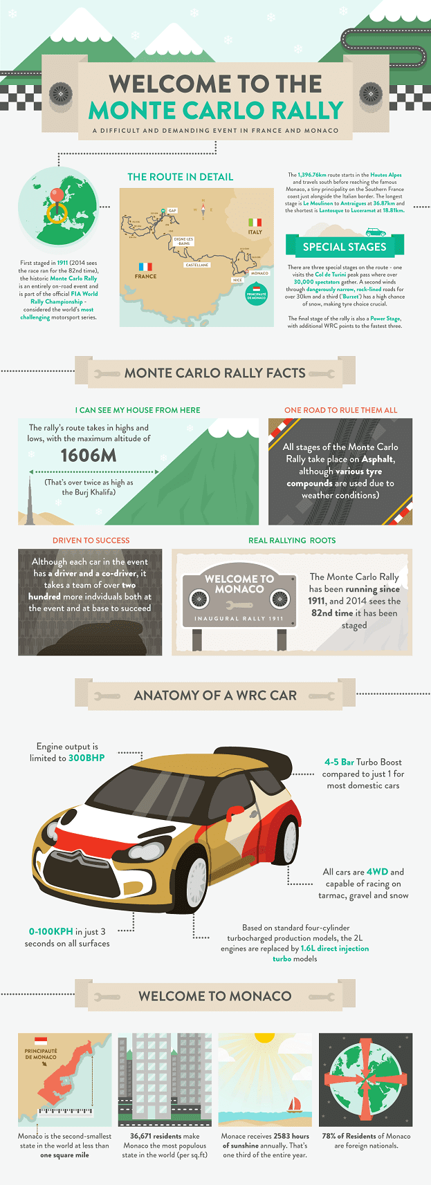 Monte Carlo Rally infographic photo on Automoblog.net