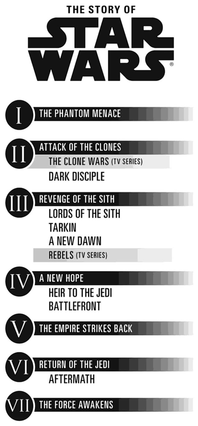 Star Wars Timeline | Anakin And His Angel