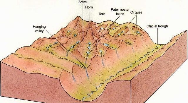 glaciallandform
