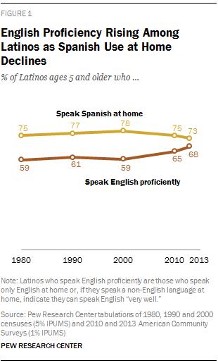 English Use On The Rise Among Latinos