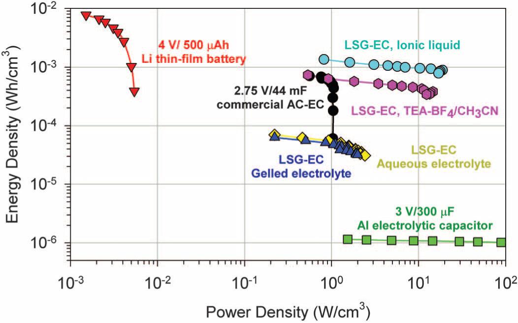 Energy/power density of graphene (LSG) capacitors