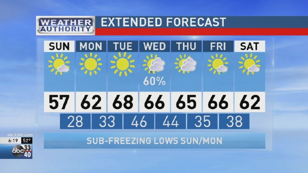 ABC 33/40 Weather Authority | Breezy, Colder and Still Dry | WBMA
