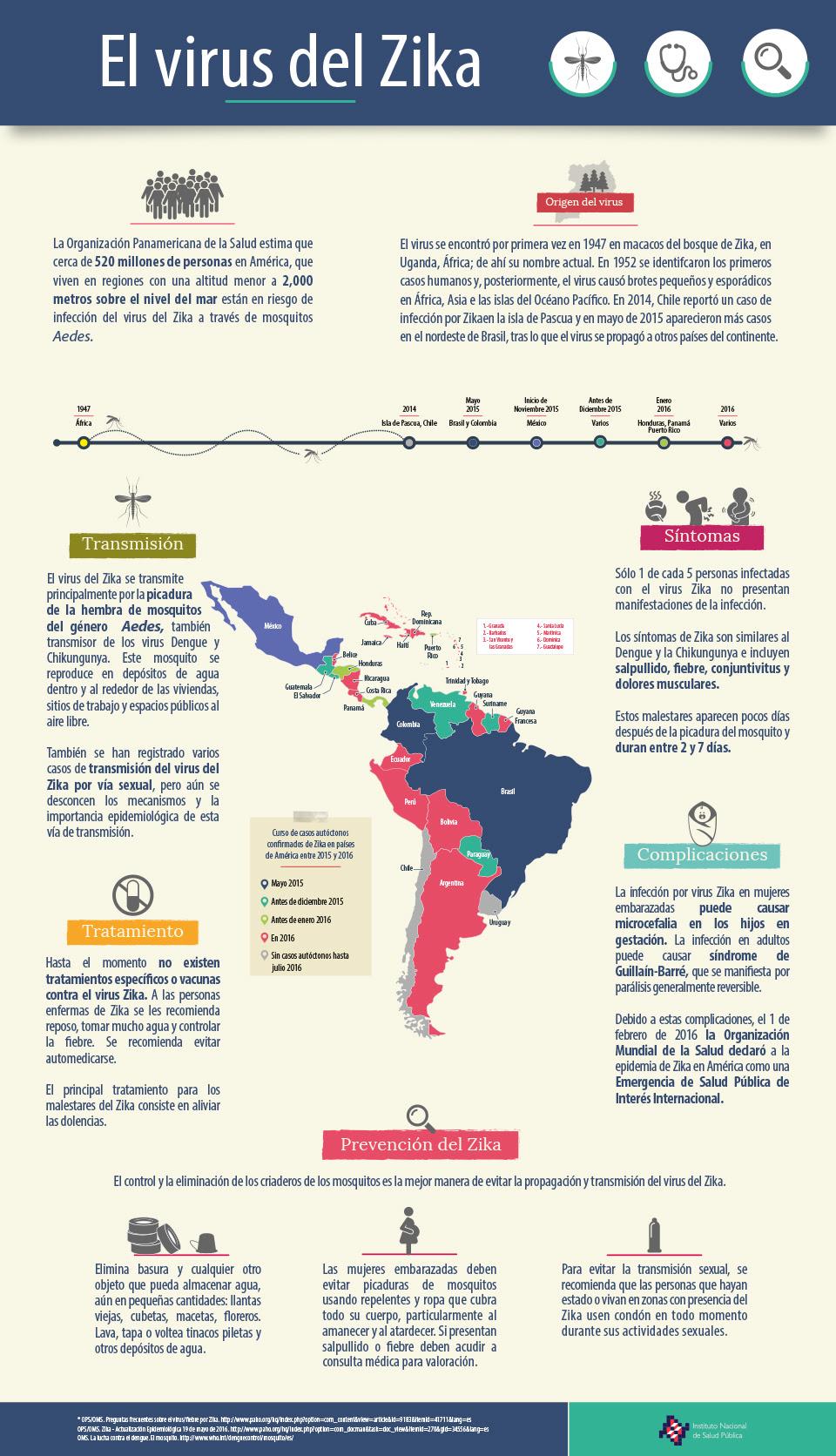 160705 Infografia zika