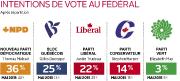 Le retour de Gilles Duceppe a revigoré le... (Infographie Le Soleil) - image 1.0