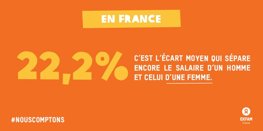 22,2%, c'est l'écart moyen qui sépare encore le salaire d'un homme et celui d'une femme.