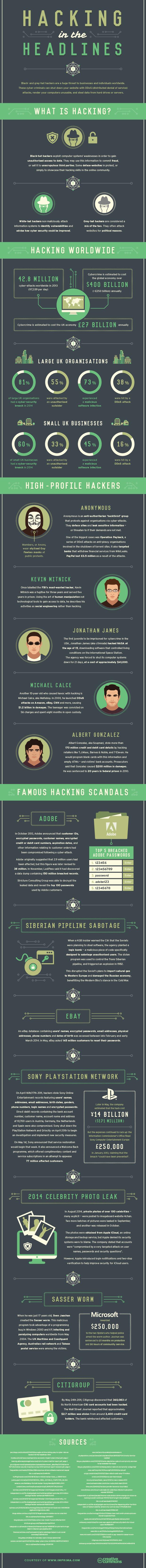 Hacking in the Headlines