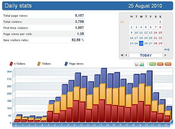 estatistica do dia 25 de agosto