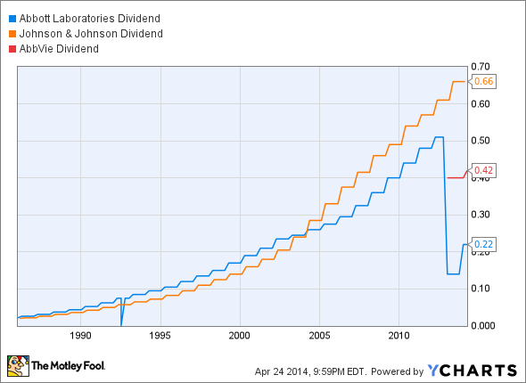 abt stock dividend