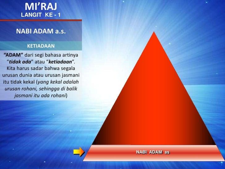 """MI'RAJ<br />LANGIT  KE - 1<br />NABI ADAM a.s.<br />KETIADAAN<br />NABIIBRAHIMas<br />""""ADAM"""" dari segi bahasa artinya """"tid..."""