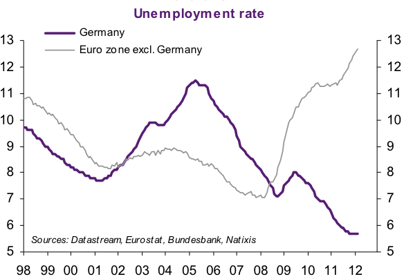 Με αποτέλεσμα ιστορικά χαμηλά ποσοστά ανεργίας που έχουν ελάχιστα κοινά στοιχεία με την υπόλοιπη Ευρώπη.