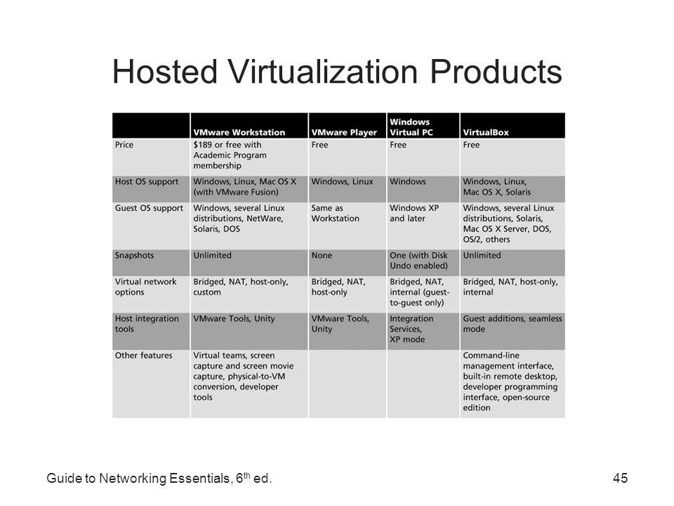Network Virtualization Fundamentals 1v0-604 Questions