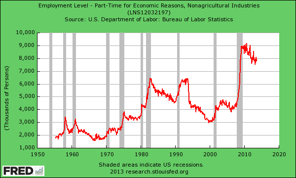 part-time economic reasons