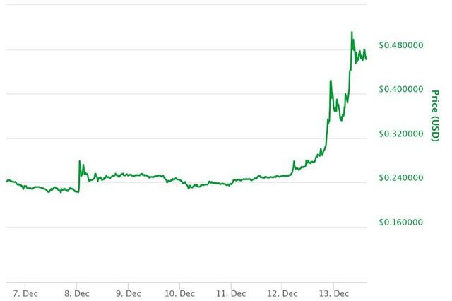 Biến động giá trong 7 ngày qua của Ripple theo Coinmarketcap.