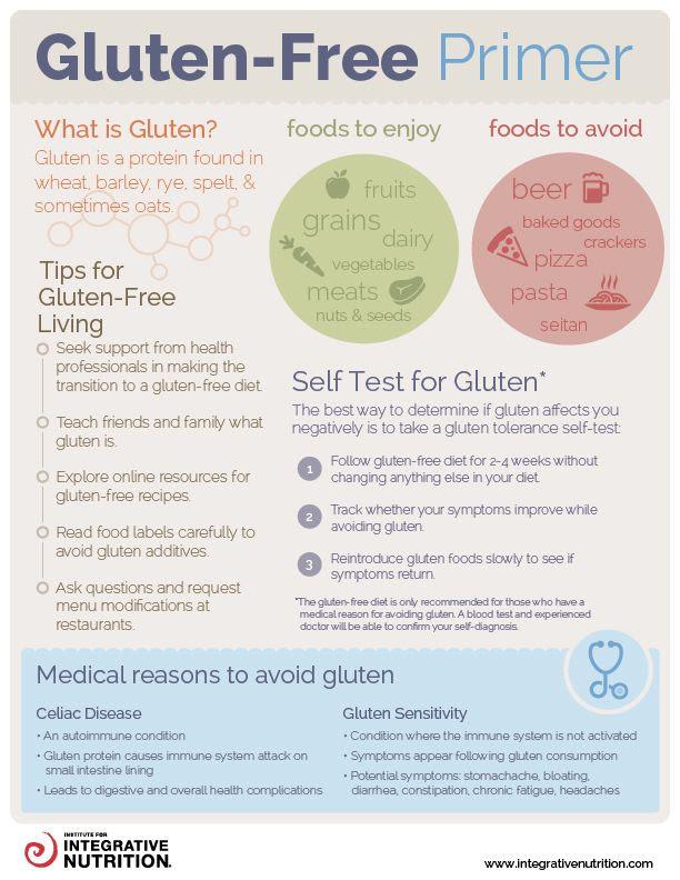 Gluten Free Primer Infographic - Best Infographics