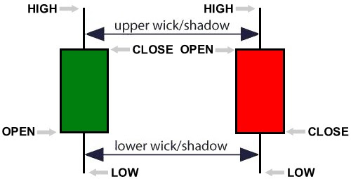 Intro to Candlestick Charts | Trade Education