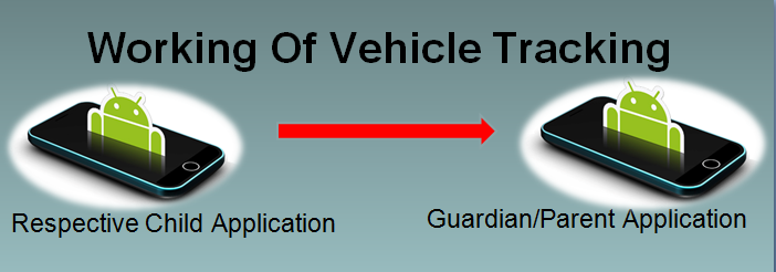 Working Of Vehicle Tracking