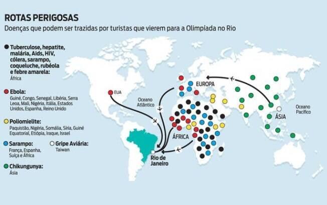 Vírus e bactérias poderão vir junto com as delegações de atletas e turistas da Olimpíada