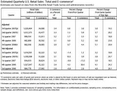 commerce-dept-3q07-retail-sales-total-and-ecommerce.jpg