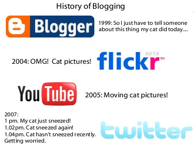 Blogging History
